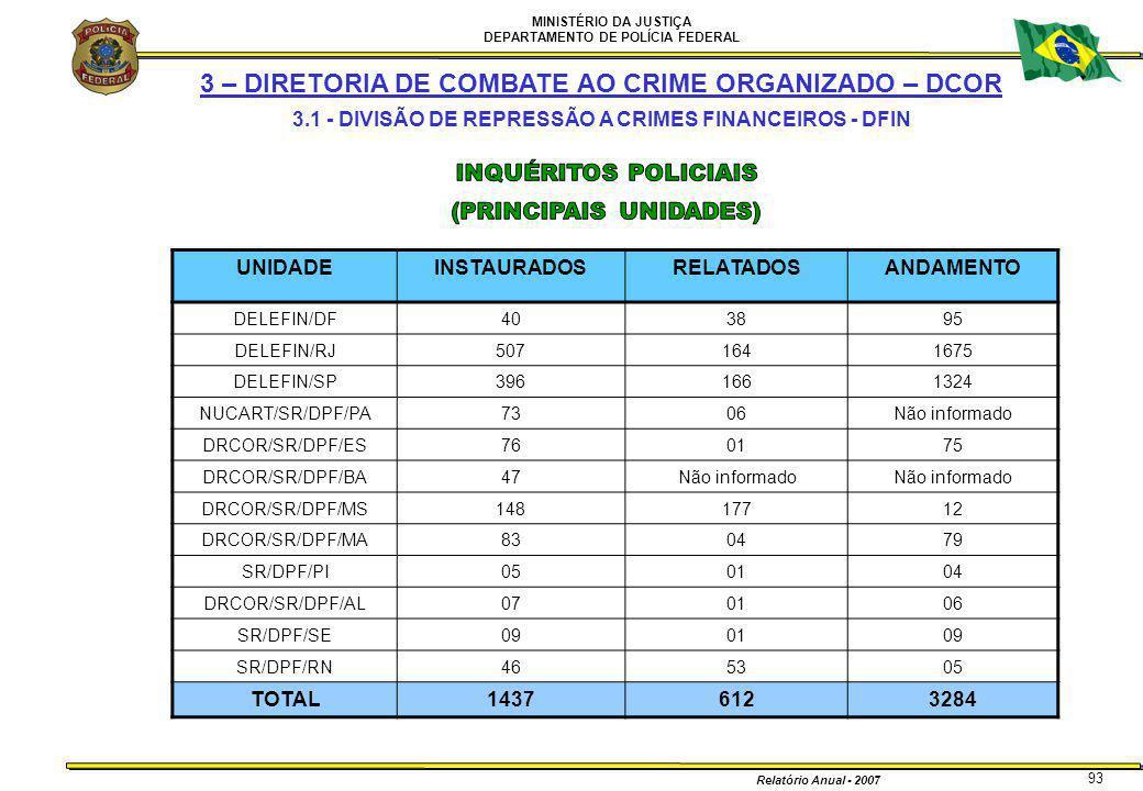MINISTÉRIO DA JUSTIÇA DEPARTAMENTO DE POLÍCIA FEDERAL Relatório Anual - 2007 93 3 – DIRETORIA DE COMBATE AO CRIME ORGANIZADO – DCOR 3.1 - DIVISÃO DE R