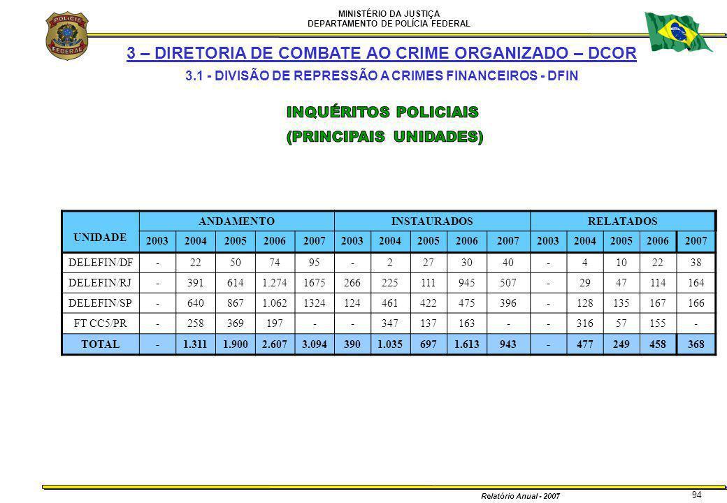 MINISTÉRIO DA JUSTIÇA DEPARTAMENTO DE POLÍCIA FEDERAL Relatório Anual - 2007 94 UNIDADE ANDAMENTOINSTAURADOSRELATADOS 20032004200520062007200320042005