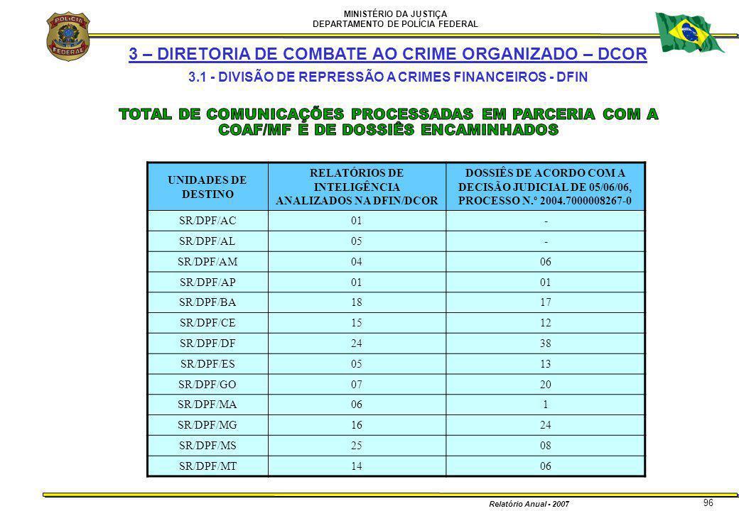 MINISTÉRIO DA JUSTIÇA DEPARTAMENTO DE POLÍCIA FEDERAL Relatório Anual - 2007 96 3 – DIRETORIA DE COMBATE AO CRIME ORGANIZADO – DCOR 3.1 - DIVISÃO DE R