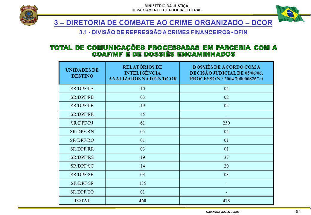 MINISTÉRIO DA JUSTIÇA DEPARTAMENTO DE POLÍCIA FEDERAL Relatório Anual - 2007 97 3 – DIRETORIA DE COMBATE AO CRIME ORGANIZADO – DCOR 3.1 - DIVISÃO DE R