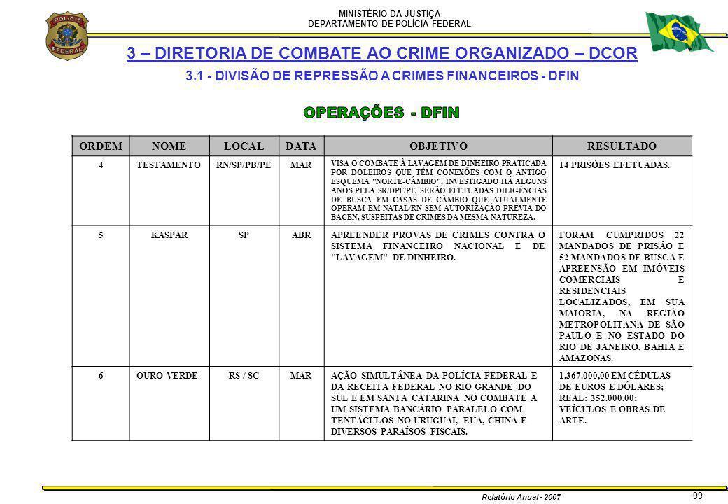 MINISTÉRIO DA JUSTIÇA DEPARTAMENTO DE POLÍCIA FEDERAL Relatório Anual - 2007 99 3 – DIRETORIA DE COMBATE AO CRIME ORGANIZADO – DCOR 3.1 - DIVISÃO DE R