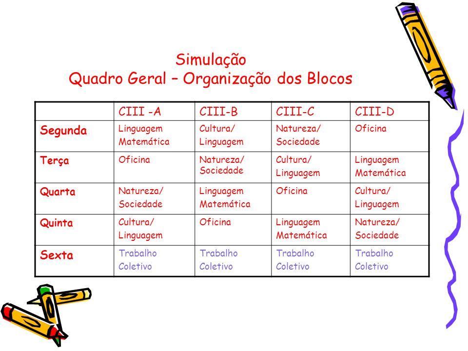 Simulação Quadro Geral – Organização dos Blocos CIII -ACIII-BCIII-CCIII-D Segunda Linguagem Matemática Cultura/ Linguagem Natureza/ Sociedade Oficina
