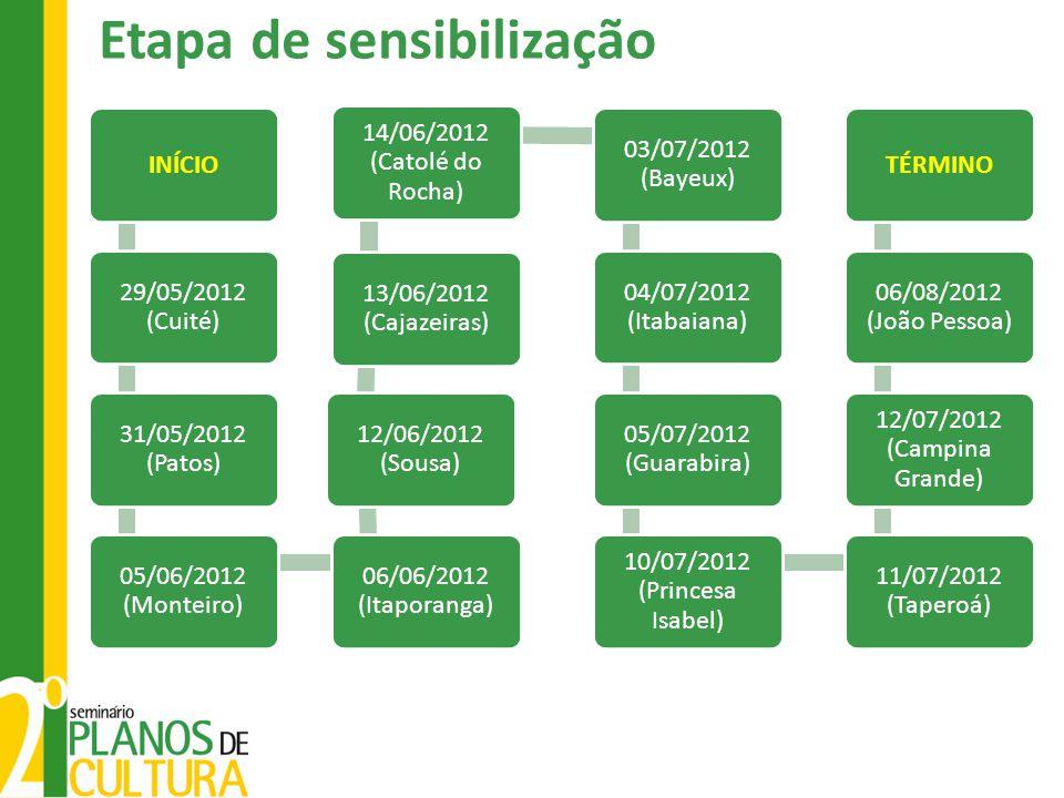 Etapa de sensibilização INÍCIO 29/05/2012 (Cuité) 31/05/2012 (Patos) 05/06/2012 (Monteiro) 06/06/2012 (Itaporanga) 12/06/2012 (Sousa) 13/06/2012 (Cajazeiras) 14/06/2012 (Catolé do Rocha) 03/07/2012 (Bayeux) 04/07/2012 (Itabaiana) 05/07/2012 (Guarabira) 10/07/2012 (Princesa Isabel) 11/07/2012 (Taperoá) 12/07/2012 (Campina Grande) 06/08/2012 (João Pessoa) TÉRMINO