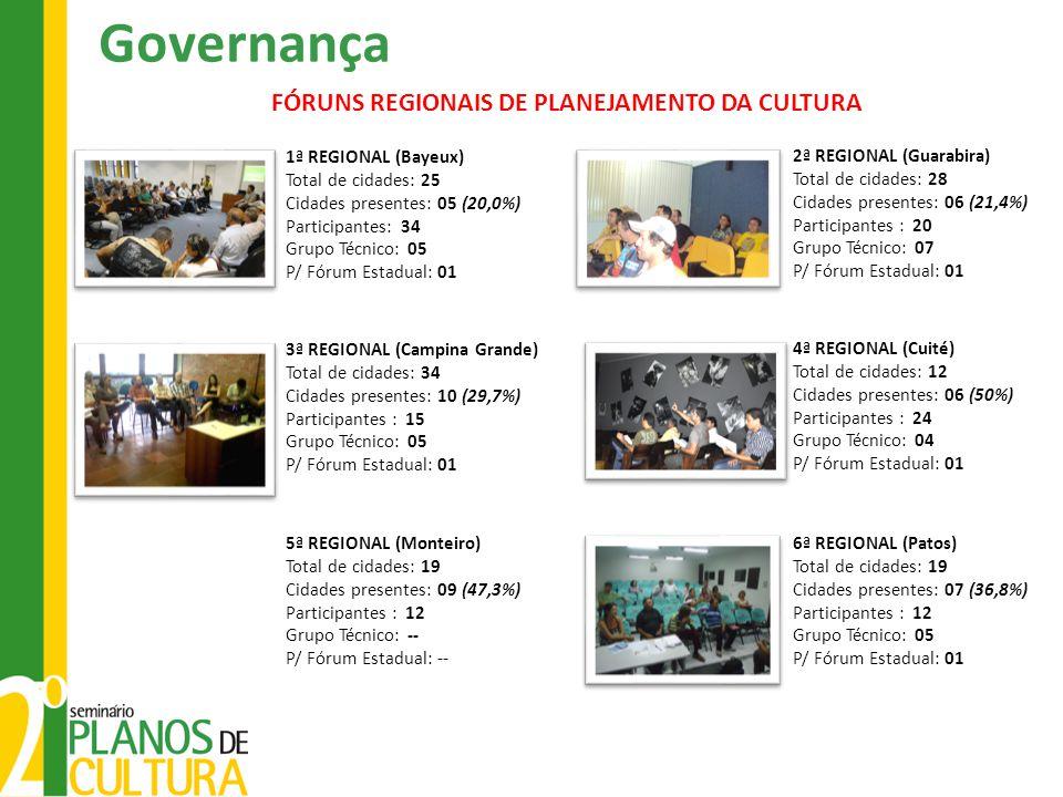 Governança FÓRUNS REGIONAIS DE PLANEJAMENTO DA CULTURA 1ª REGIONAL (Bayeux) Total de cidades: 25 Cidades presentes: 05 (20,0%) Participantes: 34 Grupo Técnico: 05 P/ Fórum Estadual: 01 2ª REGIONAL (Guarabira) Total de cidades: 28 Cidades presentes: 06 (21,4%) Participantes : 20 Grupo Técnico: 07 P/ Fórum Estadual: 01 3ª REGIONAL (Campina Grande) Total de cidades: 34 Cidades presentes: 10 (29,7%) Participantes : 15 Grupo Técnico: 05 P/ Fórum Estadual: 01 4ª REGIONAL (Cuité) Total de cidades: 12 Cidades presentes: 06 (50%) Participantes : 24 Grupo Técnico: 04 P/ Fórum Estadual: 01 5ª REGIONAL (Monteiro) Total de cidades: 19 Cidades presentes: 09 (47,3%) Participantes : 12 Grupo Técnico: -- P/ Fórum Estadual: -- 6ª REGIONAL (Patos) Total de cidades: 19 Cidades presentes: 07 (36,8%) Participantes : 12 Grupo Técnico: 05 P/ Fórum Estadual: 01