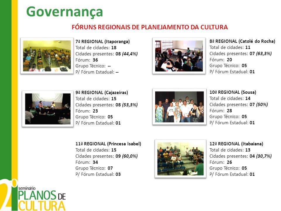 Governança FÓRUNS REGIONAIS DE PLANEJAMENTO DA CULTURA 7ª REGIONAL (Itaporanga) Total de cidades: 18 Cidades presentes: 08 (44,4%) Fórum: 36 Grupo Técnico: -- P/ Fórum Estadual: -- 8ª REGIONAL (Catolé do Rocha) Total de cidades: 11 Cidades presentes: 07 (63,3%) Fórum: 20 Grupo Técnico: 05 P/ Fórum Estadual: 01 9ª REGIONAL (Cajazeiras) Total de cidades: 15 Cidades presentes: 08 (53,3%) Fórum: 23 Grupo Técnico: 05 P/ Fórum Estadual: 01 10ª REGIONAL (Sousa) Total de cidades: 14 Cidades presentes: 07 (50%) Fórum: 28 Grupo Técnico: 05 P/ Fórum Estadual: 01 11ª REGIONAL (Princesa Isabel) Total de cidades: 15 Cidades presentes: 09 (60,0%) Fórum: 34 Grupo Técnico: 07 P/ Fórum Estadual: 03 12ª REGIONAL (Itabaiana) Total de cidades: 13 Cidades presentes: 04 (30,7%) Fórum: 26 Grupo Técnico: 05 P/ Fórum Estadual: 01