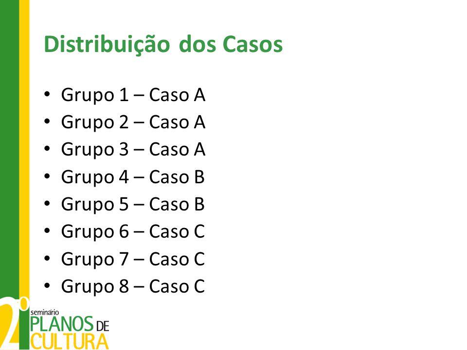 Distribuição dos Casos Grupo 1 – Caso A Grupo 2 – Caso A Grupo 3 – Caso A Grupo 4 – Caso B Grupo 5 – Caso B Grupo 6 – Caso C Grupo 7 – Caso C Grupo 8