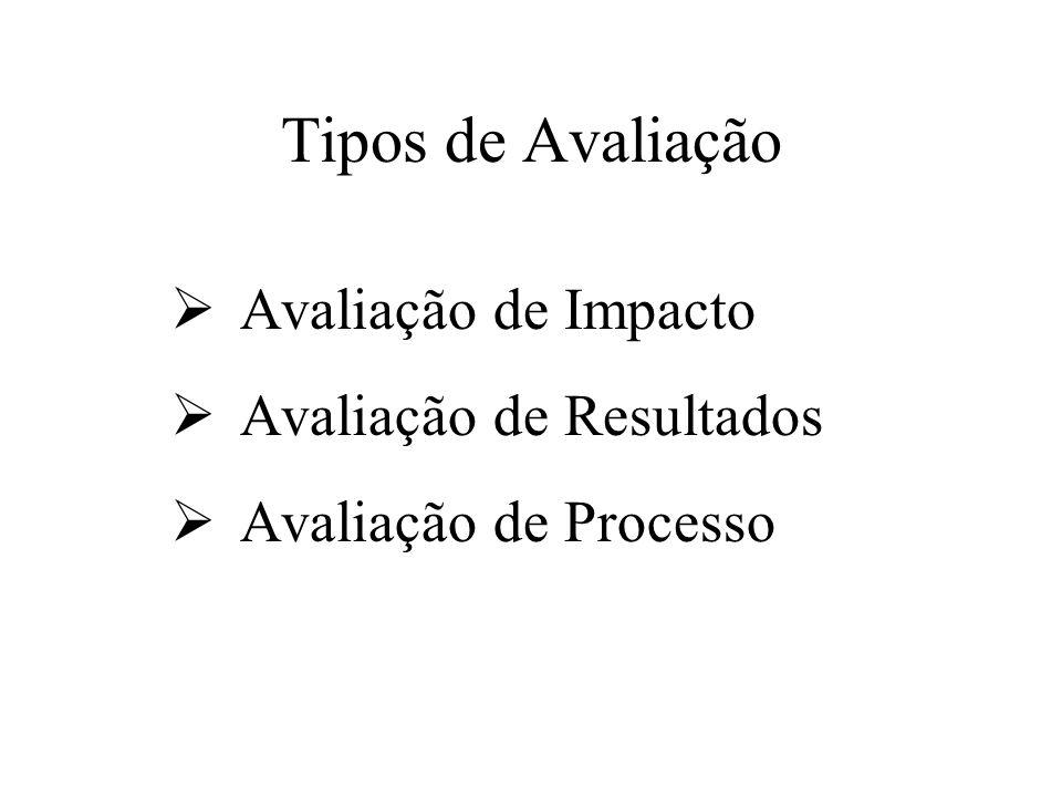 Tipos de Avaliação  Avaliação de Impacto  Avaliação de Resultados  Avaliação de Processo