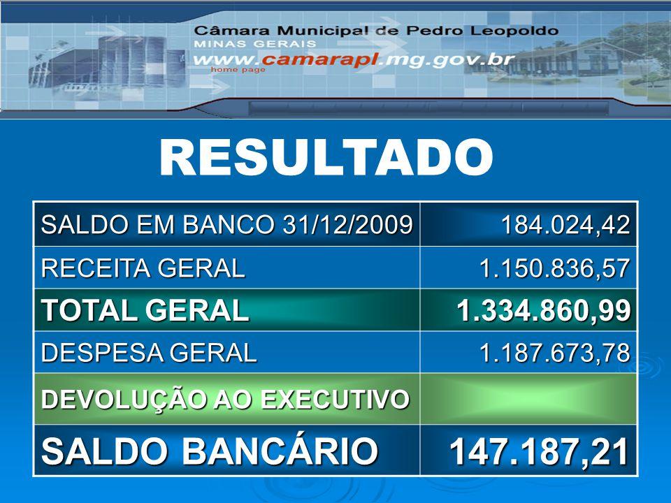 RESULTADO SALDO EM BANCO 31/12/2009 184.024,42 RECEITA GERAL 1.150.836,57 TOTAL GERAL 1.334.860,99 DESPESA GERAL 1.187.673,78 DEVOLUÇÃO AO EXECUTIVO S