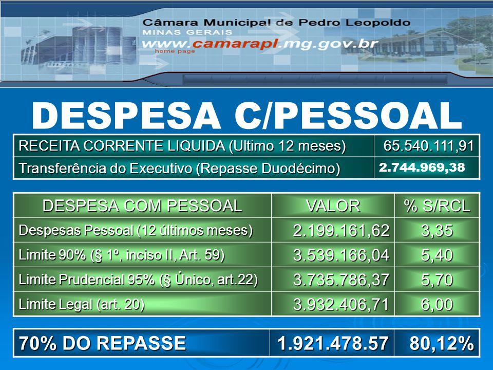 DESPESA C/PESSOAL RECEITA CORRENTE LIQUIDA (Ultimo 12 meses) 65.540.111,91 Transferência do Executivo (Repasse Duodécimo) 2.744.969,38 DESPESA COM PESSOAL VALOR % S/RCL Despesas Pessoal (12 últimos meses) 2.199.161,623,35 Limite 90% (§ 1º, inciso II, Art.