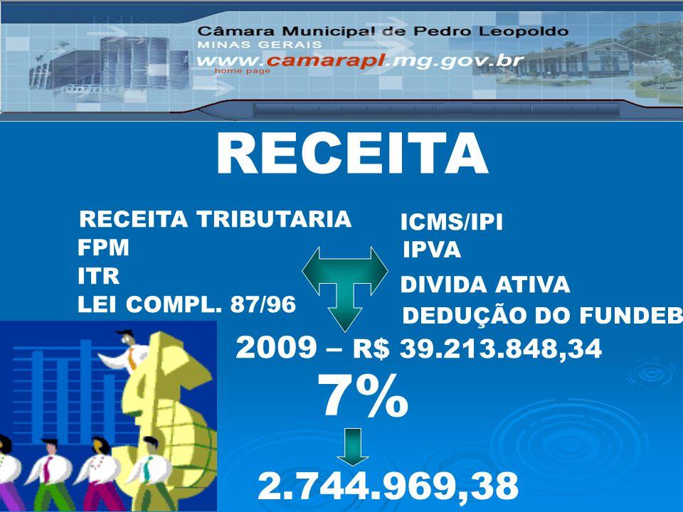 RECEITA RECEITA TRIBUTARIA FPM ITR LEI COMPL. 87/96 ICMS/IPI IPVA DIVIDA ATIVA 7% 2009 – R$ 39.213.848,34 2.744.969,38 DEDUÇÃO DO FUNDEB