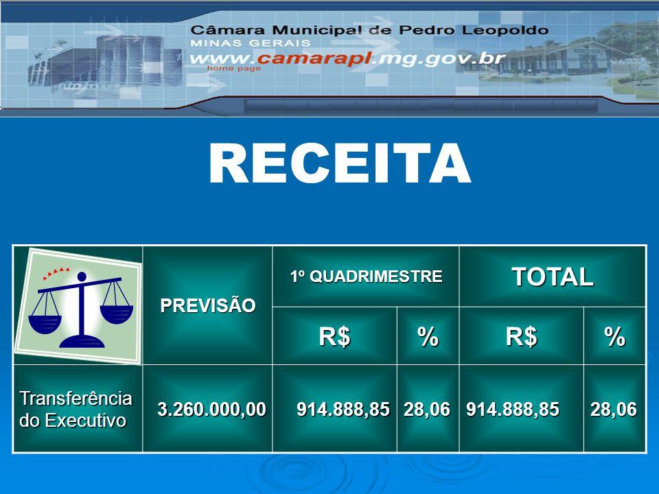 DESPESAPREVISÃO 1º QUADRIMESTRE TOTALR$%R$% LEGISLATIVO3.260.000,00838.830,7325,73838.830,7325,73