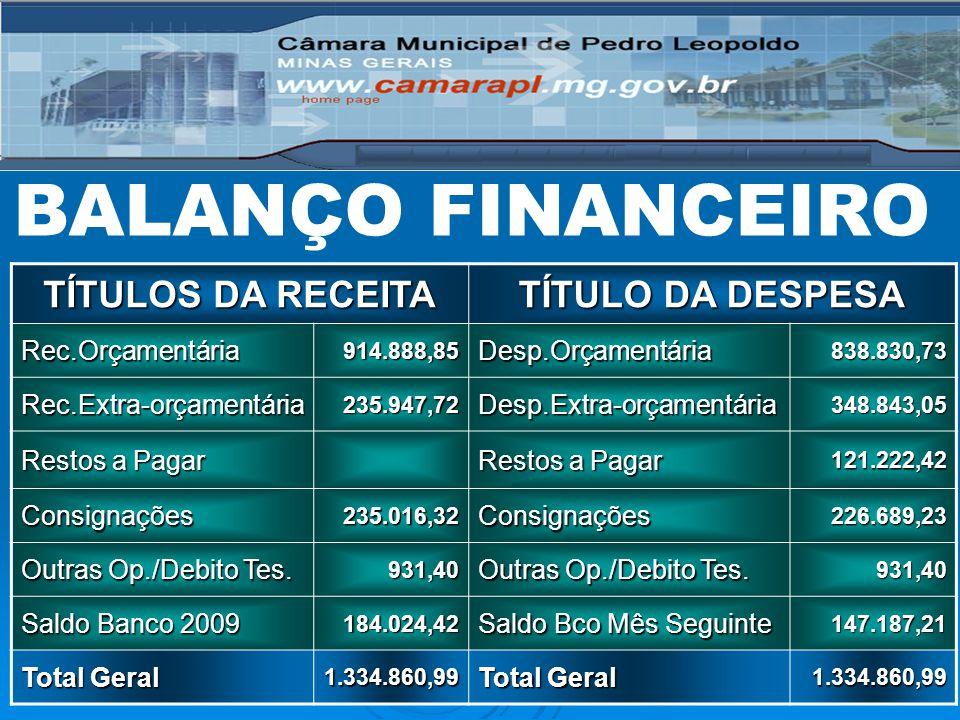BALANÇO FINANCEIRO TÍTULOS DA RECEITA TÍTULO DA DESPESA Rec.Orçamentária914.888,85Desp.Orçamentária838.830,73 Rec.Extra-orçamentária235.947,72Desp.Ext