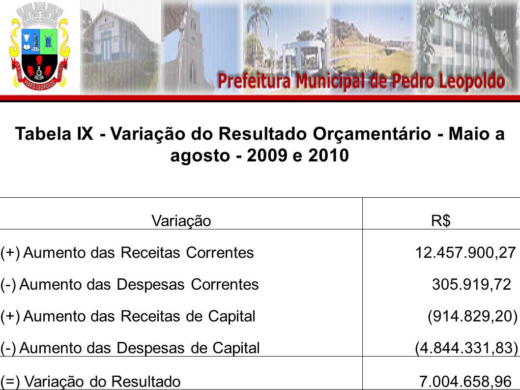 Tabela IX - Variação do Resultado Orçamentário - Maio a agosto - 2009 e 2010 VariaçãoR$ (+) Aumento das Receitas Correntes 12.457.900,27 (-) Aumento das Despesas Correntes 305.919,72 (+) Aumento das Receitas de Capital (914.829,20) (-) Aumento das Despesas de Capital (4.844.331,83) (=) Variação do Resultado 7.004.658,96