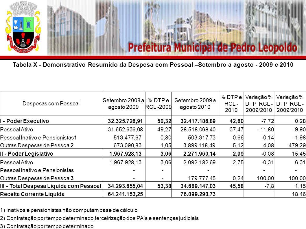 Tabela X - Demonstrativo Resumido da Despesa com Pessoal –Setembro a agosto - 2009 e 2010 Despesas com Pessoal Setembro 2008 a agosto 2009 % DTP e RCL -2009 Setembro 2009 a agosto 2010 % DTP e RCL - 2010 Variação % DTP RCL - 2009/2010 I - Poder Executivo 32.325.726,9150,32 32.417.186,8942,60-7,720,28 Pessoal Ativo 31.652.636,0849,27 28.518.068,4037,47-11,80-9,90 Pessoal Inativo e Pensionistas1 513.477,670,80 503.317,730,66-0,14-1,98 Outras Despesas de Pessoal2 673.090,831,05 3.899.118,495,124,08479,29 II - Poder Legislativo 1.967.928,133,06 2.271.960,142,99-0,0815,45 Pessoal Ativo 1.967.928,133,06 2.092.182,692,75-0,316,31 Pessoal Inativo e Pensionistas - - - - - Outras Despesas de Pessoal3 - - 179.777,450,24100,00 III - Total Despesa Líquida com Pessoal 34.293.655,0453,38 34.689.147,0345,58-7,81,15 Receita Corrente Líquida 64.241.153,25 76.099.290,73 18,46 1) Inativos e pensionistas não computam base de cálculo 2) Contratação por tempo determinado,terceirização dos PA s e sentenças judiciais 3) Contratação por tempo determinado