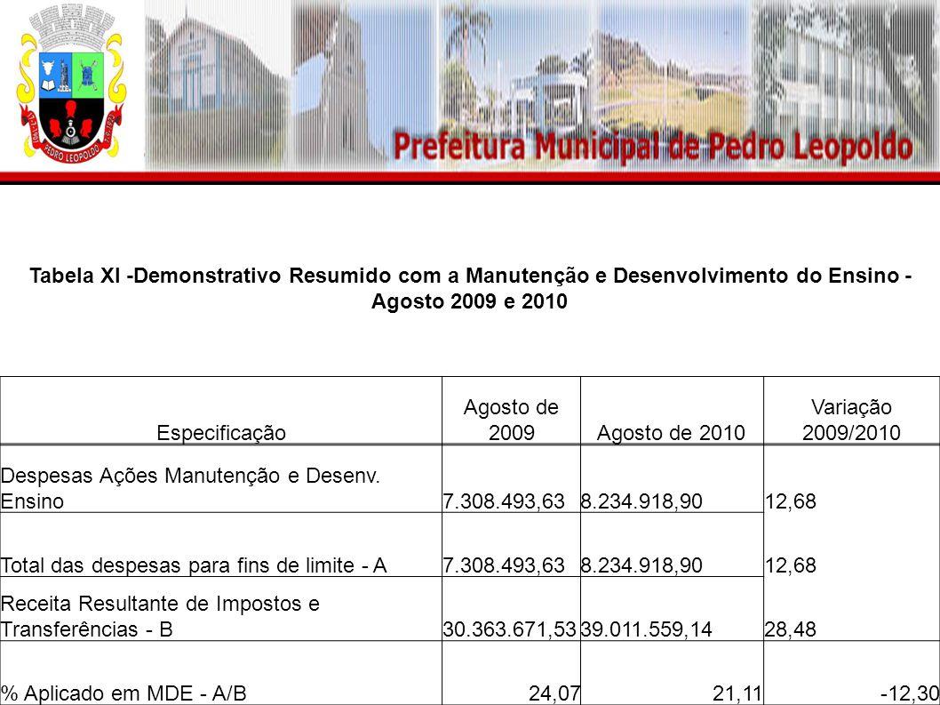 Tabela XI -Demonstrativo Resumido com a Manutenção e Desenvolvimento do Ensino - Agosto 2009 e 2010 Especificação Agosto de 2009Agosto de 2010 Variação 2009/2010 Despesas Ações Manutenção e Desenv.