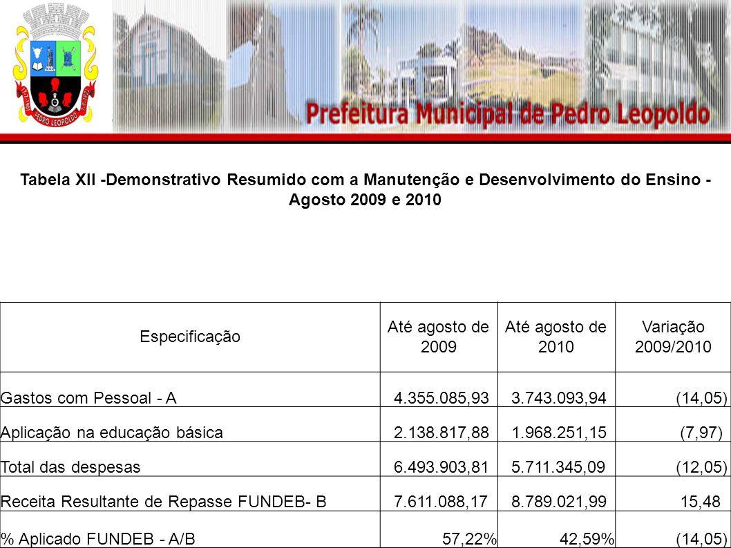 Tabela XII -Demonstrativo Resumido com a Manutenção e Desenvolvimento do Ensino - Agosto 2009 e 2010 Especificação Até agosto de 2009 Até agosto de 2010 Variação 2009/2010 Gastos com Pessoal - A 4.355.085,93 3.743.093,94 (14,05) Aplicação na educação básica 2.138.817,88 1.968.251,15 (7,97) Total das despesas 6.493.903,81 5.711.345,09 (12,05) Receita Resultante de Repasse FUNDEB- B 7.611.088,17 8.789.021,99 15,48 % Aplicado FUNDEB - A/B57,22%42,59% (14,05)
