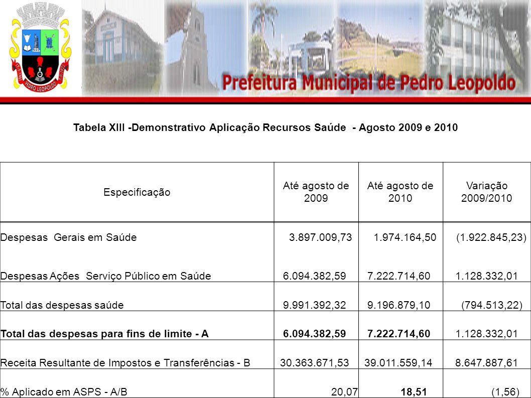 Tabela XIII -Demonstrativo Aplicação Recursos Saúde - Agosto 2009 e 2010 Especificação Até agosto de 2009 Até agosto de 2010 Variação 2009/2010 Despes