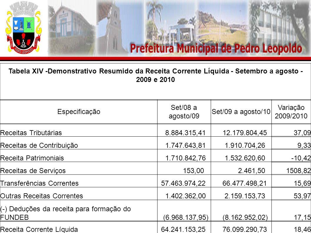 Tabela XIV -Demonstrativo Resumido da Receita Corrente Líquida - Setembro a agosto - 2009 e 2010 Especificação Set/08 a agosto/09 Set/09 a agosto/10 Variação 2009/2010 Receitas Tributárias 8.884.315,41 12.179.804,4537,09 Receitas de Contribuição 1.747.643,81 1.910.704,269,33 Receita Patrimoniais 1.710.842,76 1.532.620,60-10,42 Receitas de Serviços 153,00 2.461,501508,82 Transferências Correntes 57.463.974,22 66.477.498,2115,69 Outras Receitas Correntes 1.402.362,00 2.159.153,7353,97 (-) Deduções da receita para formação do FUNDEB (6.968.137,95) (8.162.952,02)17,15 Receita Corrente Líquida 64.241.153,25 76.099.290,7318,46