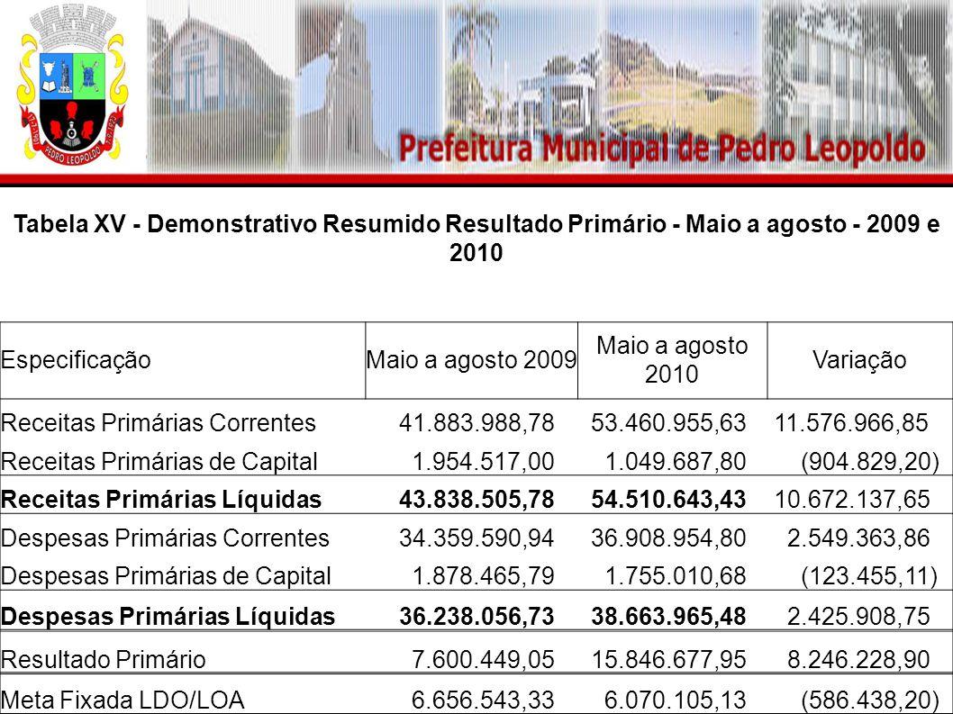 Tabela XV - Demonstrativo Resumido Resultado Primário - Maio a agosto - 2009 e 2010 EspecificaçãoMaio a agosto 2009 Maio a agosto 2010 Variação Receitas Primárias Correntes 41.883.988,78 53.460.955,63 11.576.966,85 Receitas Primárias de Capital 1.954.517,00 1.049.687,80 (904.829,20) Receitas Primárias Líquidas 43.838.505,78 54.510.643,43 10.672.137,65 Despesas Primárias Correntes 34.359.590,94 36.908.954,80 2.549.363,86 Despesas Primárias de Capital 1.878.465,79 1.755.010,68 (123.455,11) Despesas Primárias Líquidas 36.238.056,73 38.663.965,48 2.425.908,75 Resultado Primário 7.600.449,05 15.846.677,95 8.246.228,90 Meta Fixada LDO/LOA 6.656.543,33 6.070.105,13 (586.438,20)