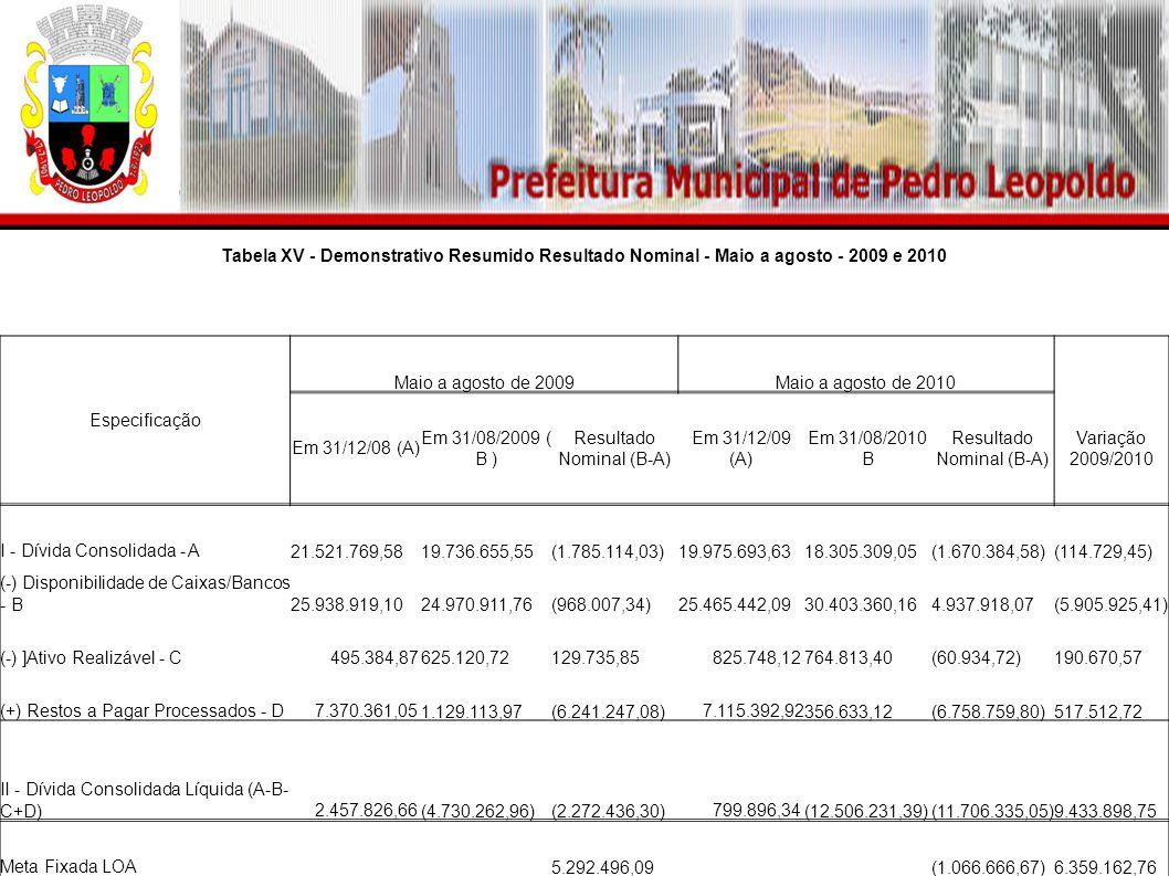 Tabela XV - Demonstrativo Resumido Resultado Nominal - Maio a agosto - 2009 e 2010 Especificação Maio a agosto de 2009Maio a agosto de 2010 Em 31/12/08 (A) Em 31/08/2009 ( B ) Resultado Nominal (B-A) Em 31/12/09 (A) Em 31/08/2010 B Resultado Nominal (B-A) Variação 2009/2010 I - Dívida Consolidada - A 21.521.769,58 19.736.655,55 (1.785.114,03) 19.975.693,63 18.305.309,05 (1.670.384,58) (114.729,45) (-) Disponibilidade de Caixas/Bancos - B 25.938.919,10 24.970.911,76 (968.007,34) 25.465.442,09 30.403.360,16 4.937.918,07 (5.905.925,41) (-) ]Ativo Realizável - C 495.384,87 625.120,72 129.735,85 825.748,12 764.813,40 (60.934,72) 190.670,57 (+) Restos a Pagar Processados - D 7.370.361,05 1.129.113,97 (6.241.247,08) 7.115.392,92 356.633,12 (6.758.759,80) 517.512,72 II - Dívida Consolidada Líquida (A-B- C+D) 2.457.826,66 (4.730.262,96) (2.272.436,30) 799.896,34 (12.506.231,39) (11.706.335,05) 9.433.898,75 Meta Fixada LOA 5.292.496,09 (1.066.666,67) 6.359.162,76