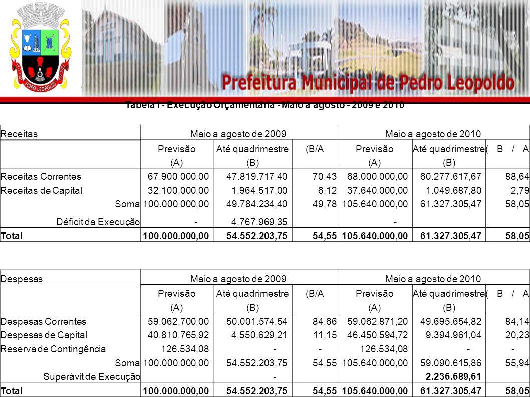 Tabela I - Execução Orçamentária - Maio a agosto - 2009 e 2010 ReceitasMaio a agosto de 2009Maio a agosto de 2010 PrevisãoAté quadrimestre(B/APrevisãoAté quadrimestre(B/A (A)(B) (A)(B) Receitas Correntes 67.900.000,00 47.819.717,4070,43 68.000.000,00 60.277.617,6788,64 Receitas de Capital 32.100.000,00 1.964.517,006,12 37.640.000,00 1.049.687,802,79 Soma 100.000.000,00 49.784.234,4049,78 105.640.000,00 61.327.305,4758,05 Déficit da Execução - 4.767.969,35 - Total 100.000.000,00 54.552.203,7554,55 105.640.000,00 61.327.305,4758,05 DespesasMaio a agosto de 2009Maio a agosto de 2010 PrevisãoAté quadrimestre(B/APrevisãoAté quadrimestre(B/A (A)(B) (A)(B) Despesas Correntes 59.062.700,00 50.001.574,5484,66 59.062.871,20 49.695.654,8284,14 Despesas de Capital 40.810.765,92 4.550.629,2111,15 46.450.594,72 9.394.961,0420,23 Reserva de Contingência 126.534,08 - - - - Soma 100.000.000,00 54.552.203,7554,55 105.640.000,00 59.090.615,8655,94 Superávit de Execução - 2.236.689,61 Total 100.000.000,00 54.552.203,7554,55 105.640.000,00 61.327.305,4758,05