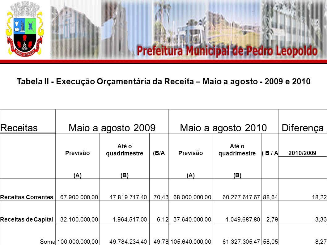 Tabela II - Execução Orçamentária da Receita – Maio a agosto - 2009 e 2010 ReceitasMaio a agosto 2009Maio a agosto 2010Diferença Previsão Até o quadrimestre(B/APrevisão Até o quadrimestre(B/A2010/2009 (A)(B) (A)(B) Receitas Correntes 67.900.000,00 47.819.717,4070,43 68.000.000,00 60.277.617,6788,6418,22 Receitas de Capital 32.100.000,00 1.964.517,006,12 37.640.000,00 1.049.687,802,79-3,33 Soma 100.000.000,00 49.784.234,4049,78 105.640.000,00 61.327.305,4758,058,27