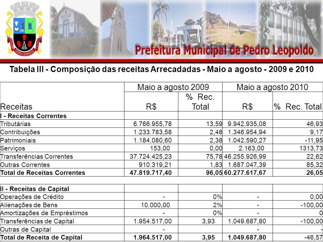 Tabela III - Composição das receitas Arrecadadas - Maio a agosto - 2009 e 2010 Maio a agosto 2009Maio a agosto 2010 ReceitasR$ % Rec. TotalR$% Rec. To