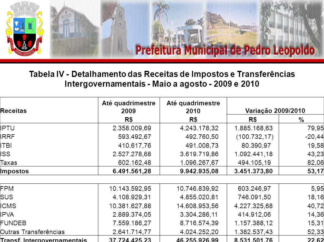 Tabela IV - Detalhamento das Receitas de Impostos e Transferências Intergovernamentais - Maio a agosto - 2009 e 2010 Receitas Até quadrimestre 2009 Até quadrimestre 2010Variação 2009/2010 R$ % IPTU 2.358.009,69 4.243.178,32 1.885.168,6379,95 IRRF 593.492,67 492.760,50 (100.732,17)-20,44 ITBI 410.617,76 491.008,73 80.390,9719,58 ISS 2.527.278,68 3.619.719,86 1.092.441,1843,23 Taxas 602.162,48 1.096.267,67 494.105,1982,06 Impostos 6.491.561,28 9.942.935,08 3.451.373,8053,17 FPM 10.143.592,95 10.746.839,92 603.246,975,95 SUS 4.108.929,31 4.855.020,81 746.091,5018,16 ICMS 10.381.627,88 14.608.953,56 4.227.325,6840,72 IPVA 2.889.374,05 3.304.286,11 414.912,0614,36 FUNDEB 7.559.186,27 8.716.574,39 1.157.388,1215,31 Outras Transferências 2.641.714,77 4.024.252,20 1.382.537,4352,33 Transf.