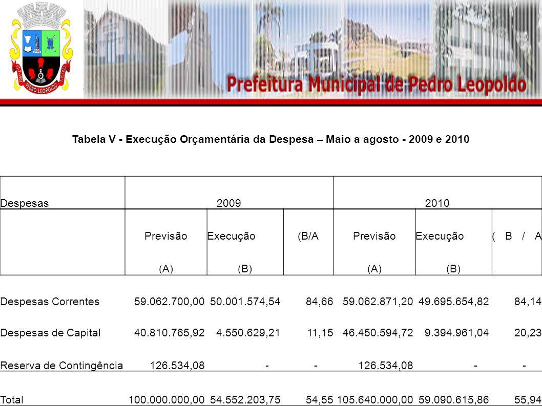 Tabela V - Execução Orçamentária da Despesa – Maio a agosto - 2009 e 2010 Despesas20092010 PrevisãoExecução(B/APrevisãoExecução(B/A (A)(B) (A)(B) Despesas Correntes 59.062.700,00 50.001.574,5484,66 59.062.871,20 49.695.654,8284,14 Despesas de Capital 40.810.765,92 4.550.629,2111,15 46.450.594,72 9.394.961,0420,23 Reserva de Contingência 126.534,08 - - - - Total 100.000.000,00 54.552.203,7554,55 105.640.000,00 59.090.615,8655,94