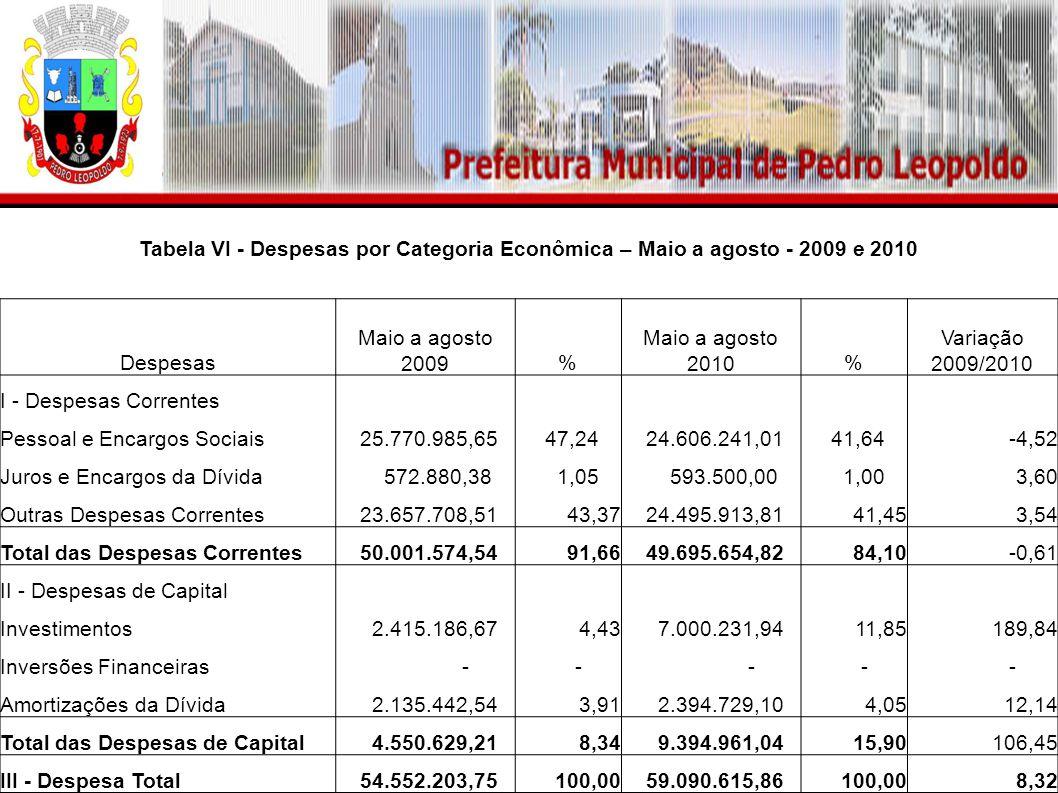 Tabela VI - Despesas por Categoria Econômica – Maio a agosto - 2009 e 2010 Despesas Maio a agosto 2009% Maio a agosto 2010% Variação 2009/2010 I - Des