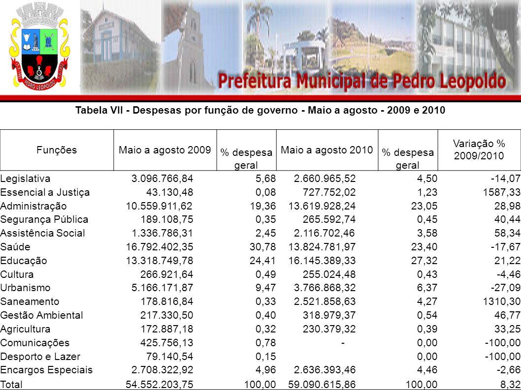 Tabela VII - Despesas por função de governo - Maio a agosto - 2009 e 2010 FunçõesMaio a agosto 2009 % despesa geral Maio a agosto 2010 % despesa geral
