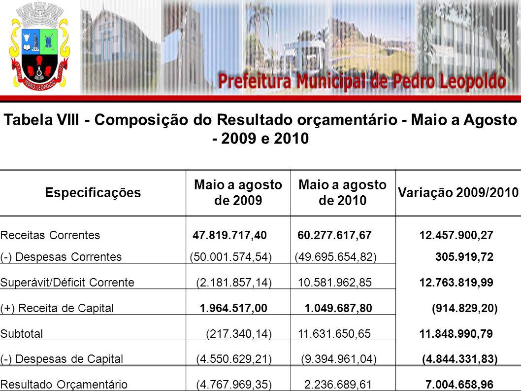 Tabela VIII - Composição do Resultado orçamentário - Maio a Agosto - 2009 e 2010 Especificações Maio a agosto de 2009 Maio a agosto de 2010 Variação 2009/2010 Receitas Correntes 47.819.717,40 60.277.617,67 12.457.900,27 (-) Despesas Correntes (50.001.574,54) (49.695.654,82) 305.919,72 Superávit/Déficit Corrente (2.181.857,14) 10.581.962,85 12.763.819,99 (+) Receita de Capital 1.964.517,00 1.049.687,80 (914.829,20) Subtotal (217.340,14) 11.631.650,65 11.848.990,79 (-) Despesas de Capital (4.550.629,21) (9.394.961,04) (4.844.331,83) Resultado Orçamentário (4.767.969,35) 2.236.689,61 7.004.658,96