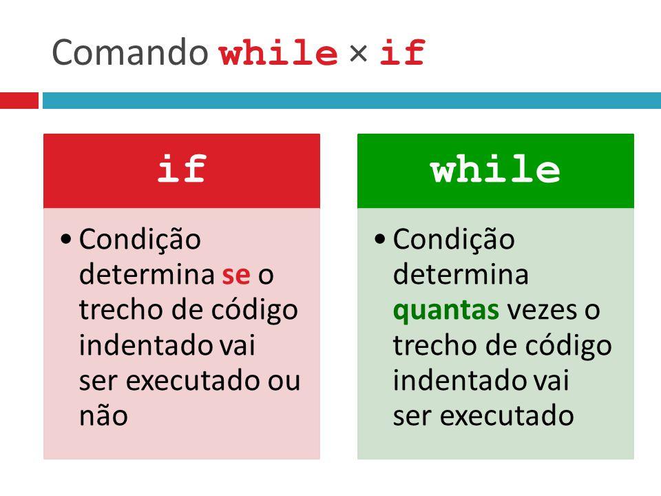 Comando while × if if Condição determina se o trecho de código indentado vai ser executado ou não while Condição determina quantas vezes o trecho de código indentado vai ser executado