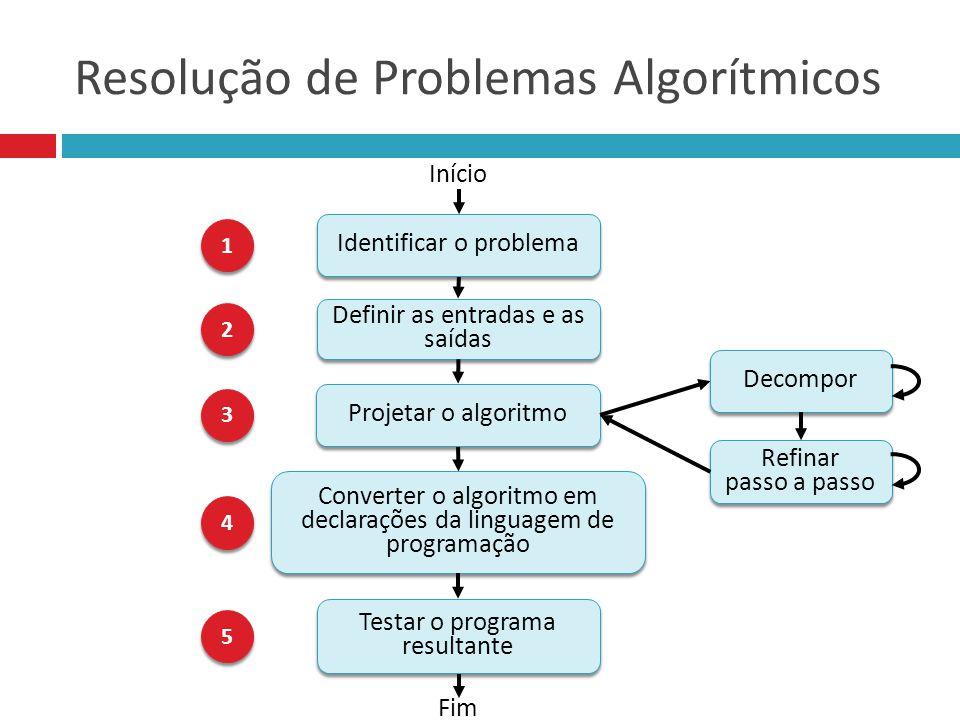 Resolução de Problemas Algorítmicos Definir as entradas e as saídas Fim Identificar o problema Início Converter o algoritmo em declarações da linguagem de programação Projetar o algoritmo Decompor Refinar passo a passo Refinar passo a passo Testar o programa resultante 1 1 2 2 3 3 4 4 5 5