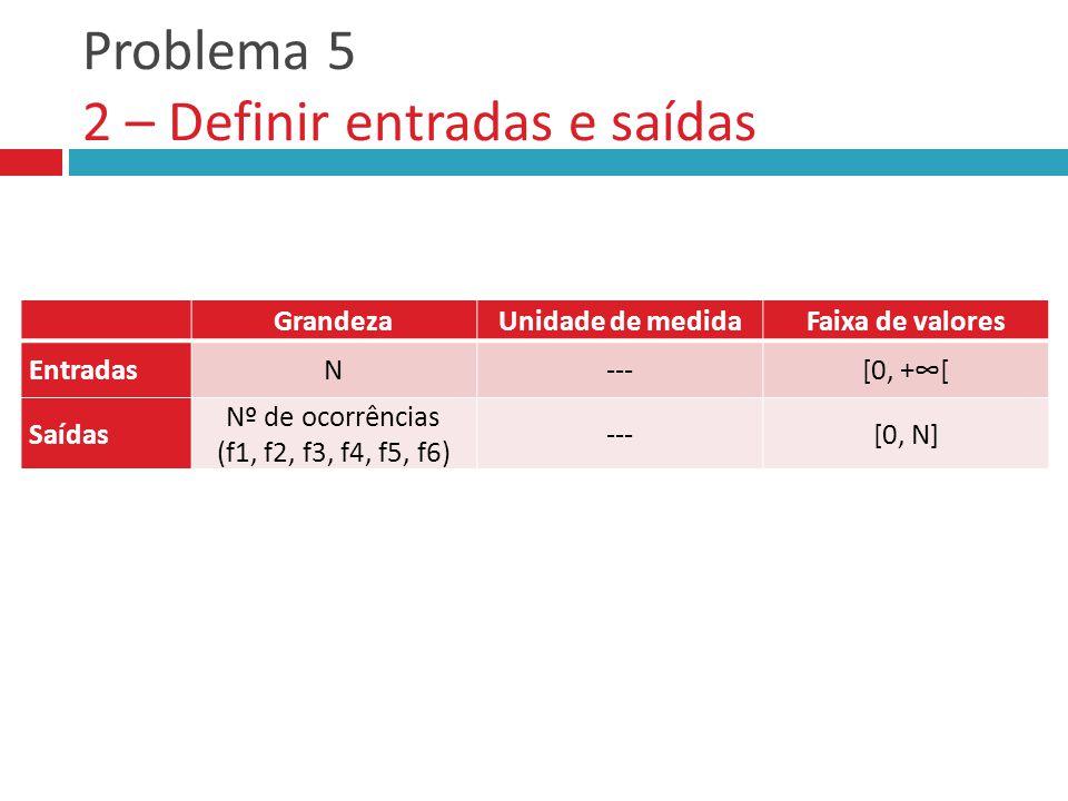 Problema 5 2 – Definir entradas e saídas GrandezaUnidade de medidaFaixa de valores Entradas Saídas GrandezaUnidade de medidaFaixa de valores EntradasN---[0, +∞[ Saídas Nº de ocorrências (f1, f2, f3, f4, f5, f6) ---[0, N]
