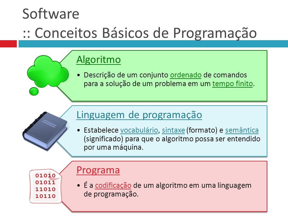 Software :: Conceitos Básicos de Programação Algoritmo Descrição de um conjunto ordenado de comandos para a solução de um problema em um tempo finito.