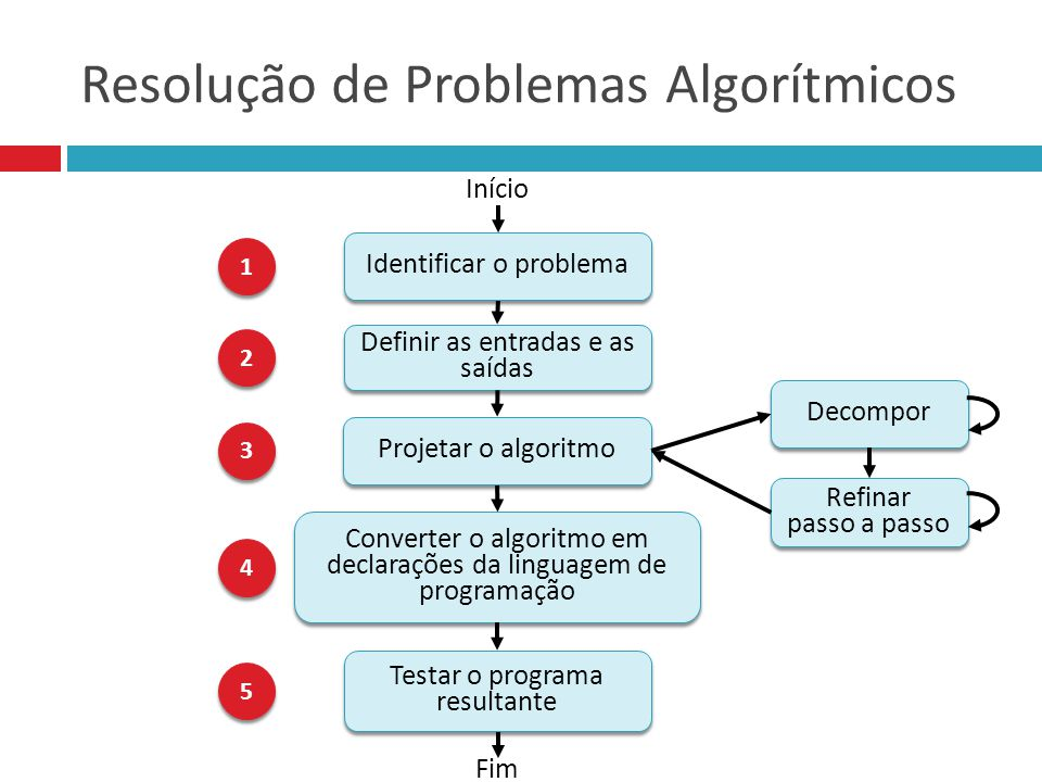 Resolução de Problemas Algorítmicos Definir as entradas e as saídas Fim Identificar o problema Início Converter o algoritmo em declarações da linguage