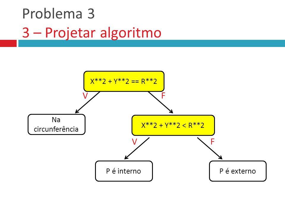 Problema 3 3 – Projetar algoritmo X**2 + Y**2 == R**2 X**2 + Y**2 < R**2 Na circunferência V P é interno F P é externo V F
