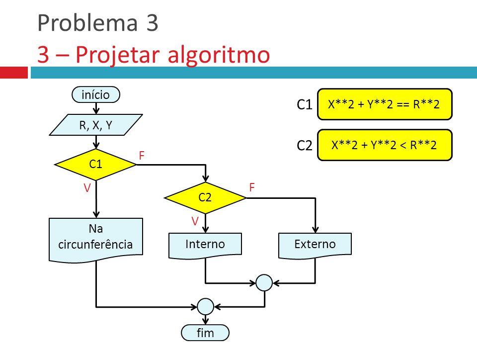 Problema 3 3 – Projetar algoritmo V F fim Externo C2 Interno V F início R, X, Y Na circunferência C1 X**2 + Y**2 == R**2 C1 X**2 + Y**2 < R**2 C2
