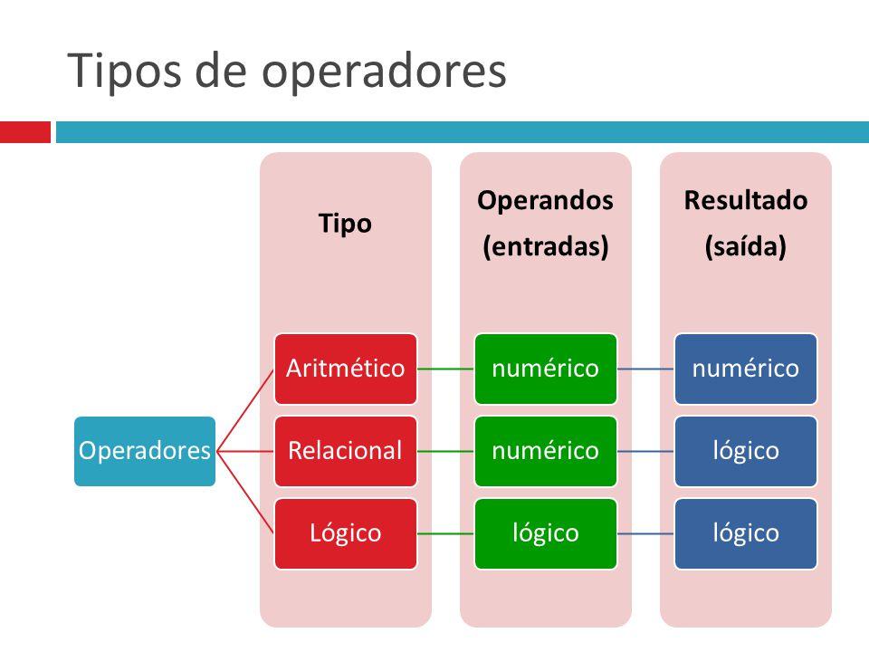 Tipos de operadores Resultado (saída) Operandos (entradas) Tipo. OperadoresAritméticonumérico RelacionalnuméricológicoLógicológico