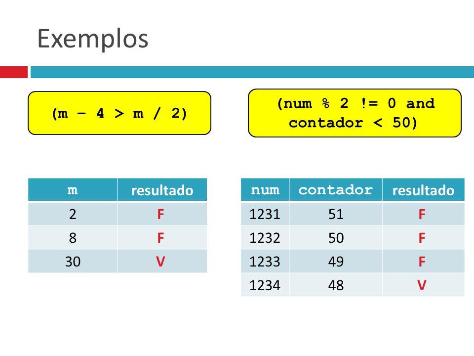 Exemplos (m – 4 > m / 2) (num % 2 != 0 and contador < 50) m resultado 2 8 30 F F V numcontador resultado 123151 123250 123349 123448 F F F V