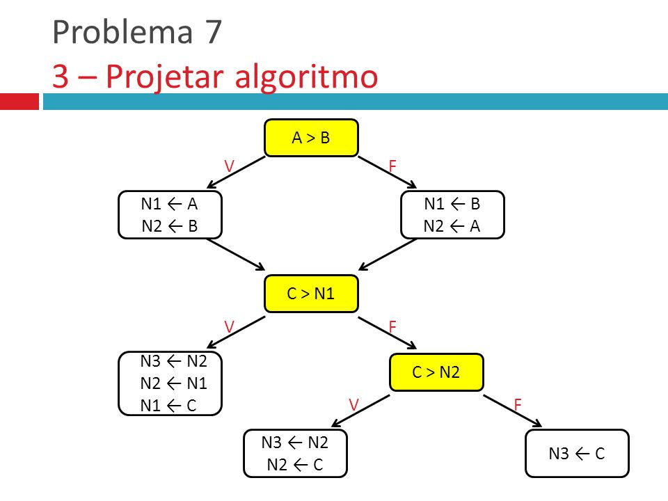 Problema 7 3 – Projetar algoritmo A > B C > N1 N1 ← A N2 ← B VF N1 ← B N2 ← A VF N3 ← N2 N2 ← N1 N1 ← C C > N2 N3 ← N2 N2 ← C VF N3 ← C