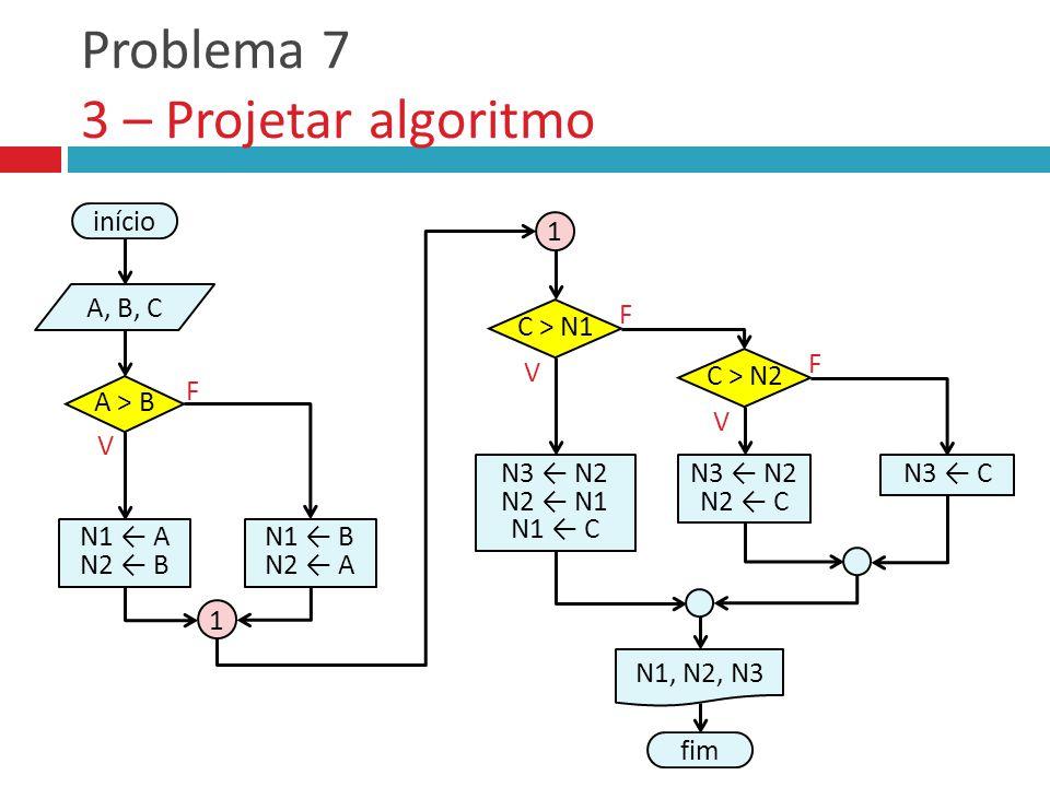 Problema 7 3 – Projetar algoritmo V F fim C > N1 N3 ← N2 N2 ← N1 N1 ← C N1, N2, N3 V F início A, B, C N1 ← A N2 ← B A > B V F N3 ← C C > N2 N3 ← N2 N2