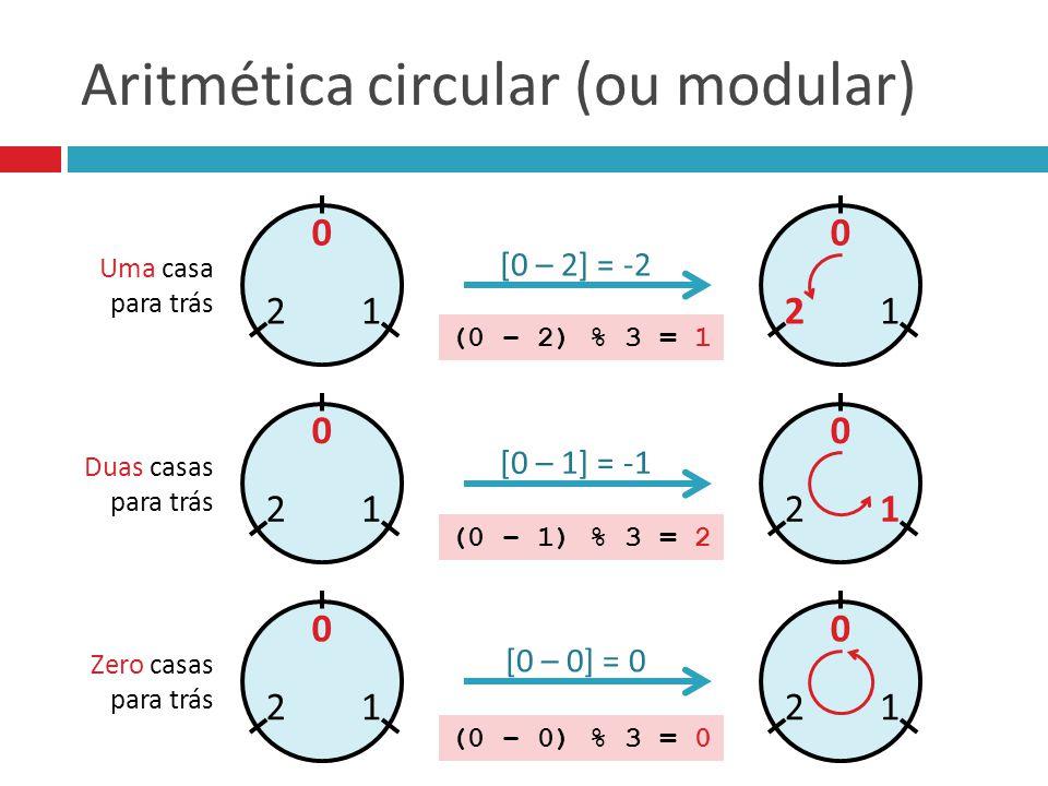 Aritmética circular (ou modular) 0 12 [0 – 2] = -2 0 12 0 12 [0 – 1] = -1 0 12 0 12 [0 – 0] = 0 0 12 (0 – 2) % 3 = 1 (0 – 1) % 3 = 2 (0 – 0) % 3 = 0 U