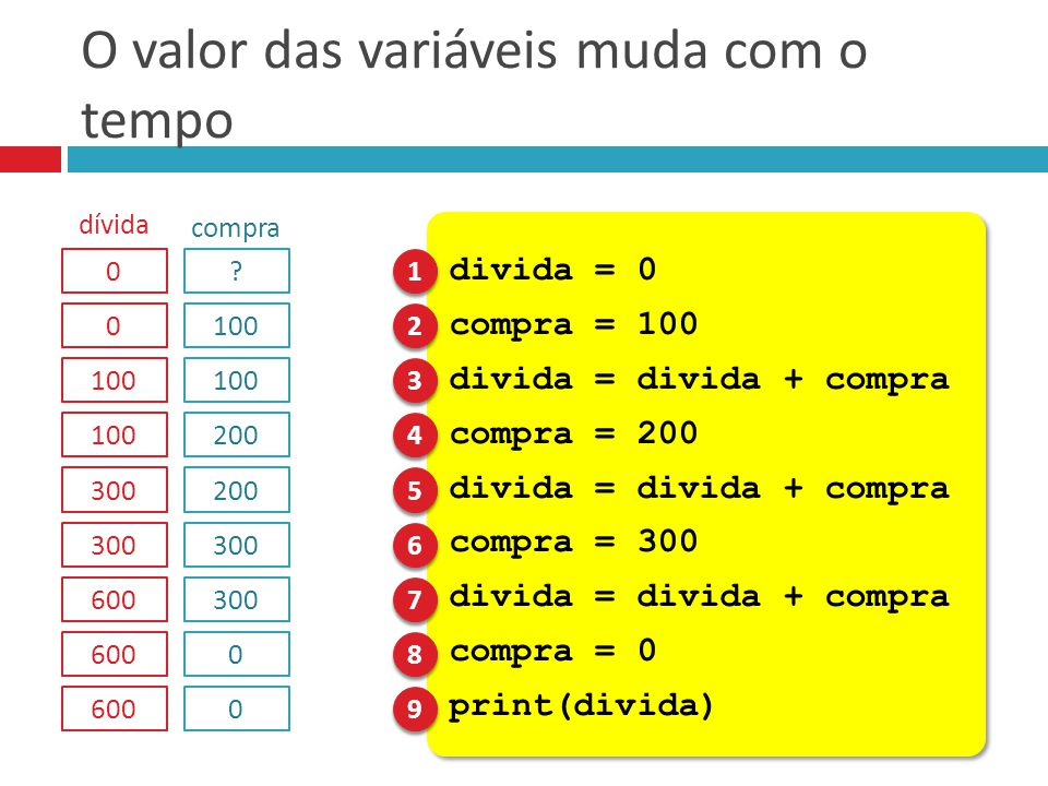 O valor das variáveis muda com o tempo divida = 0 compra = 100 divida = divida + compra compra = 200 divida = divida + compra compra = 300 divida = di