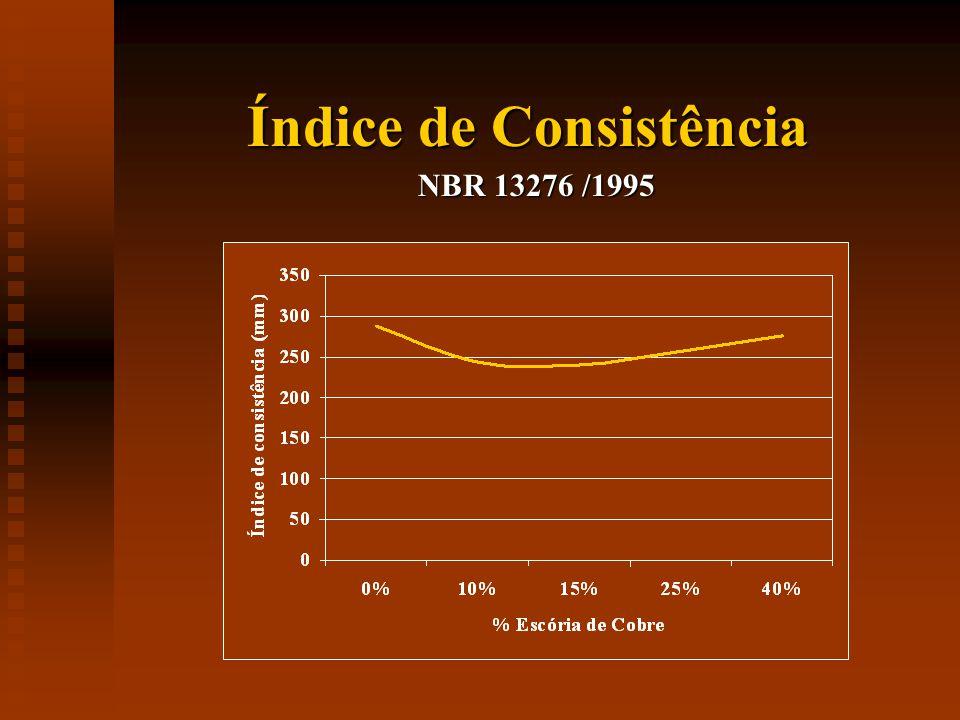 Índice de Consistência NBR 13276 /1995
