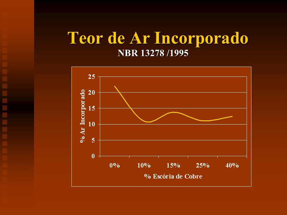 Teor de Ar Incorporado NBR 13278 /1995