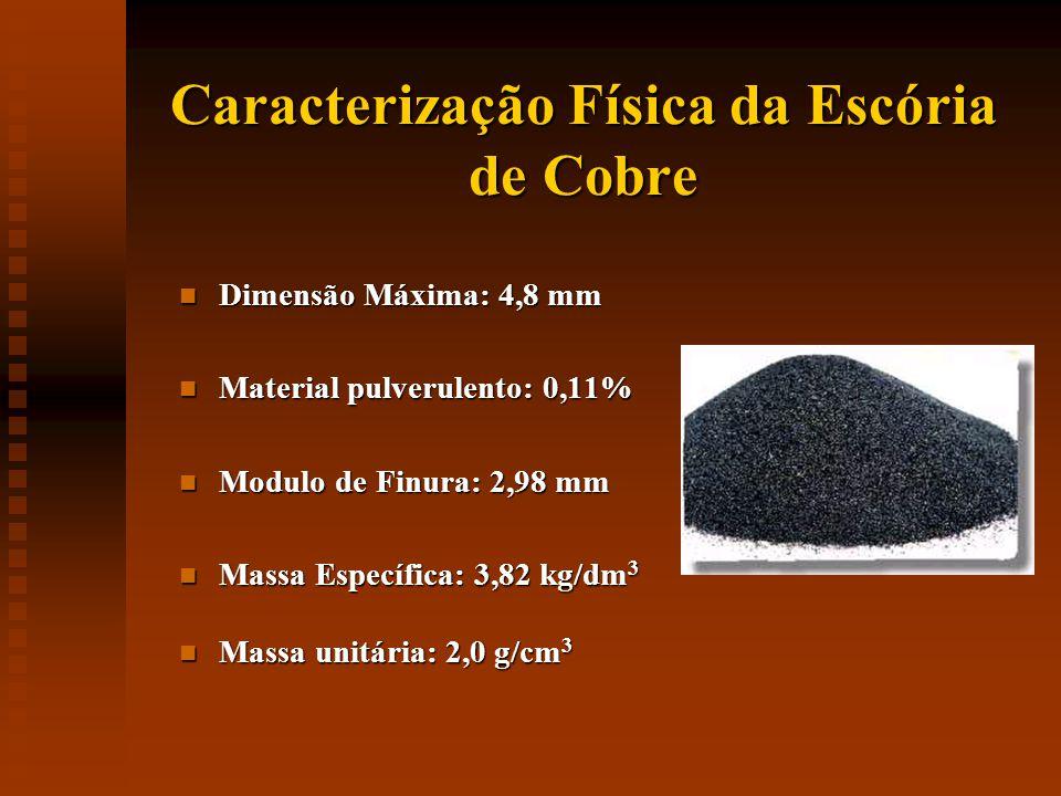 Caracterização Física da Escória de Cobre Dimensão Máxima: 4,8 mm Dimensão Máxima: 4,8 mm Material pulverulento: 0,11% Material pulverulento: 0,11% Modulo de Finura: 2,98 mm Modulo de Finura: 2,98 mm Massa Específica: 3,82 kg/dm 3 Massa Específica: 3,82 kg/dm 3 Massa unitária: 2,0 g/cm 3 Massa unitária: 2,0 g/cm 3