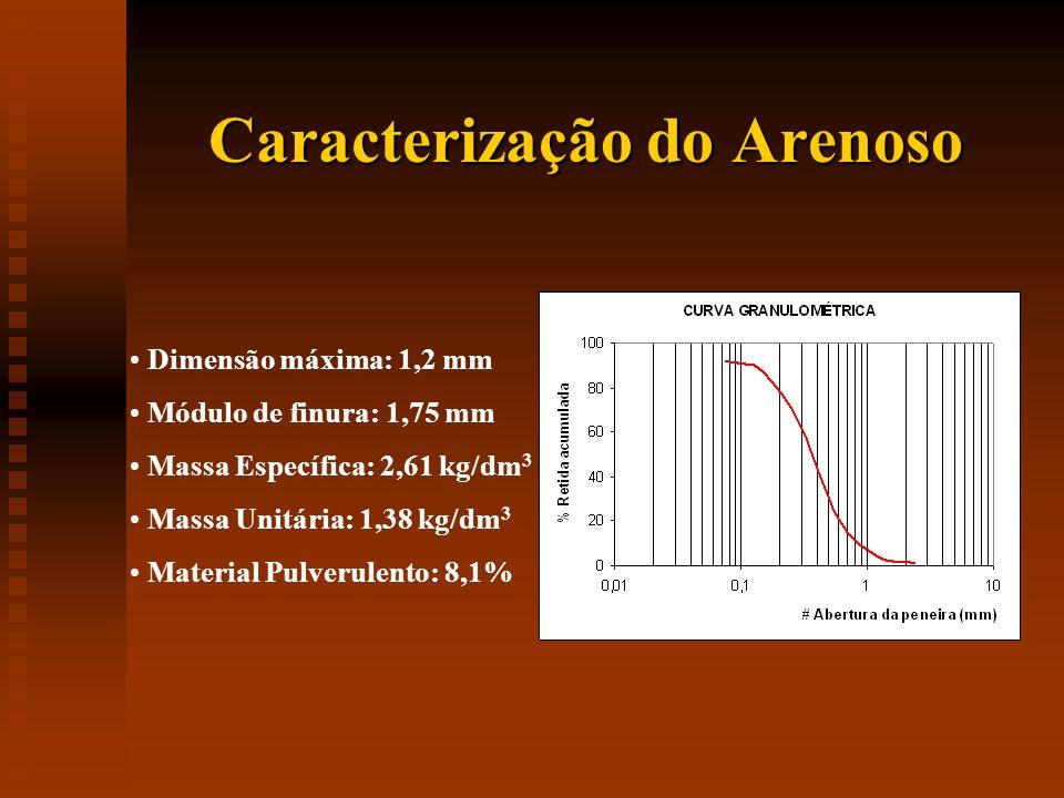 Caracterização do Arenoso Dimensão máxima: 1,2 mm Módulo de finura: 1,75 mm Massa Específica: 2,61 kg/dm 3 Massa Unitária: 1,38 kg/dm 3 Material Pulverulento: 8,1%