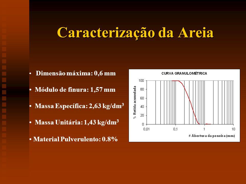Caracterização da Areia Dimensão máxima: 0,6 mm Módulo de finura: 1,57 mm Massa Específica: 2,63 kg/dm 3 Massa Unitária: 1,43 kg/dm 3 Material Pulverulento: 0.8%